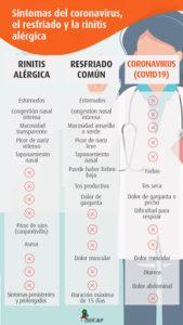 sintomas covid19